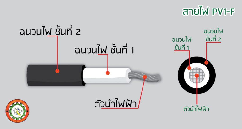 สายไฟ PV1-F ผ่า