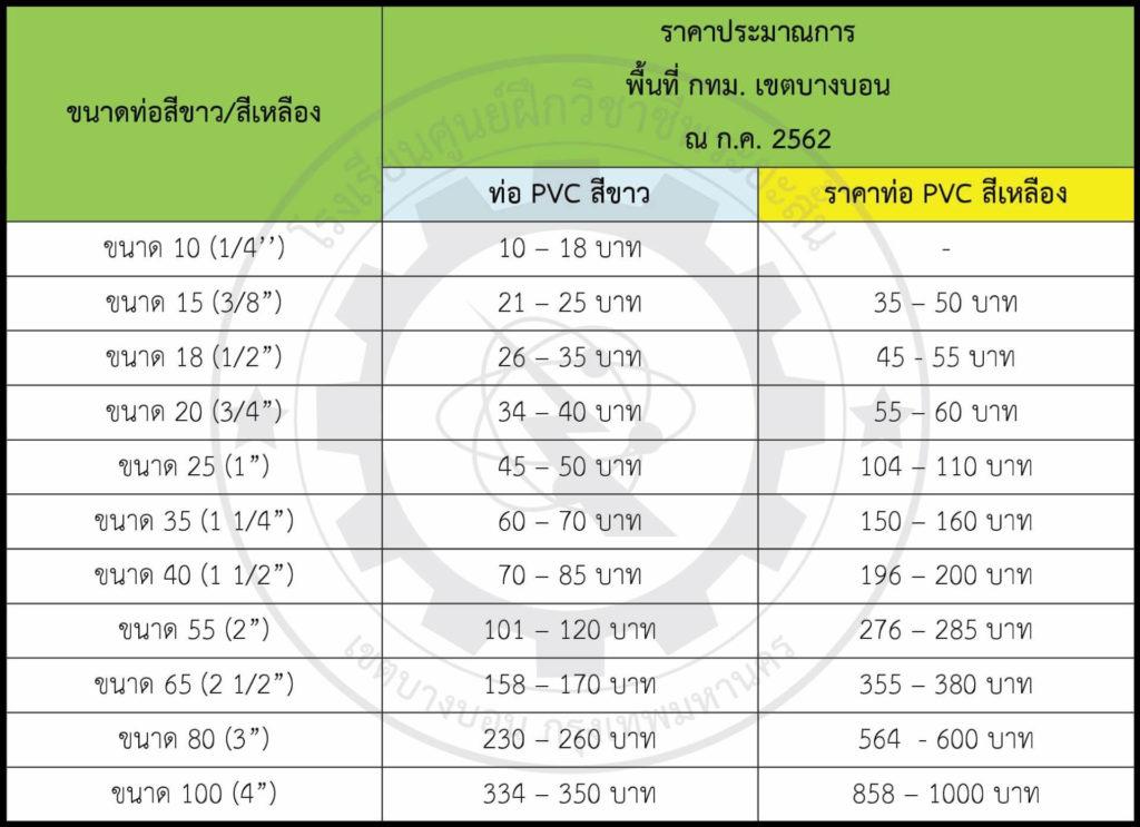 ตาราง รุ่นราคาท่อ PVC