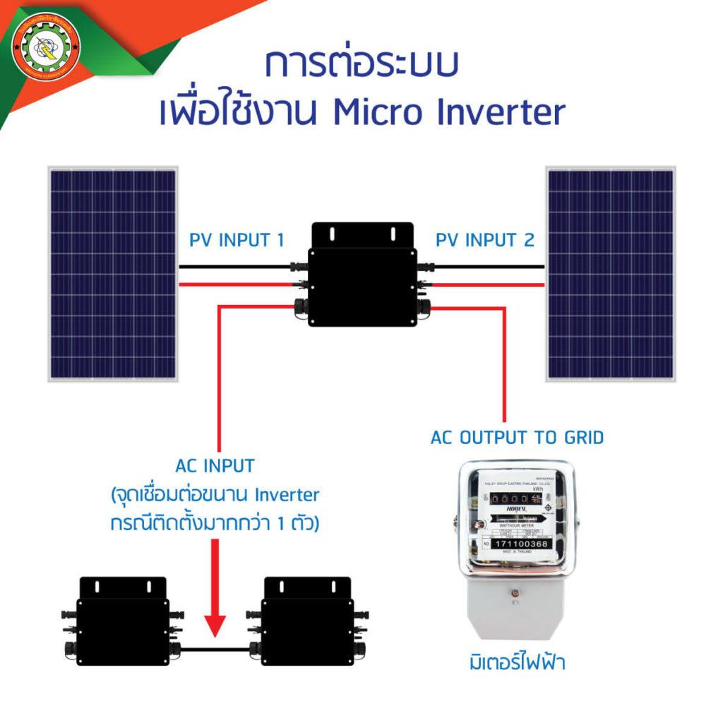 Micro Grid Inverter 1